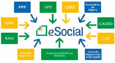 Iniciada a 2ª fase do eSocial para empresas com faturamento até R$ 78 milhões